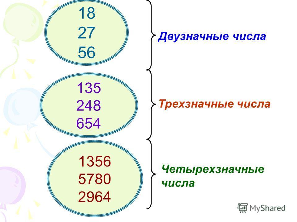 Двузначные числа Трехзначные числа Четырехзначные числа 18 27 56 135 248 654 1356 5780 2964
