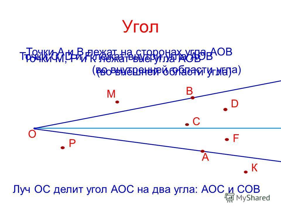 Угол A B О F D С Точки С, D и F лежат внутри угла АОВ (во внутренней области угла) Точки А и В лежат на сторонах угла АОВ К Р М Точки М, Р и К лежат вне угла АОВ (во внешней области угла) Луч ОС делит угол АОС на два угла: АОС и СОВ
