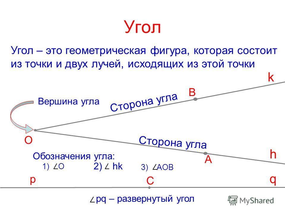 C A B О Угол Угол – это геометрическая фигура, которая состоит из точки и двух лучей, исходящих из этой точки h k Сторона угла Вершина угла Обозначения угла: 1) О 3) AОB 2) hk q p pq – развернутый угол