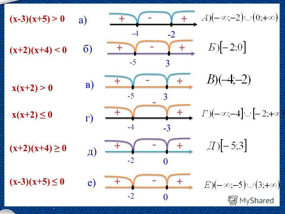 3 -5 + - + -3 -4 + - + 0 -2 + - + 0 + - + 3 -5 + - + -2 -4 + - + а) б) в) г) д) е) (х-3)(х+5) > 0 х(х+2) > 0 (х+2)(х+4) < 0 (х+2)(х+4) 0 х(х+2) 0 (х-3)(х+5) 0