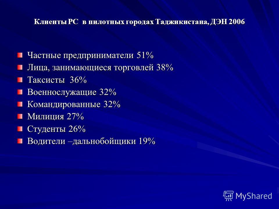 Клиенты РС в пилотных городах Таджикистана, ДЭН 2006 Частные предприниматели 51% Лица, занимающиеся торговлей 38% Таксисты 36% Военнослужащие 32% Командированные 32% Милиция 27% Студенты 26% Водители –дальнобойщики 19%