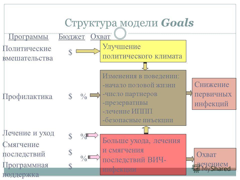 Зачем нужна модель Goals? Для оптимизации распределения ресурсов в рамках национальных программ по борьбе с ВИЧ/СПИДом Сколько средств потребуется для достижения целевых показателей, предусмотренных стратегическим планом? Чего можно добиться имеющими