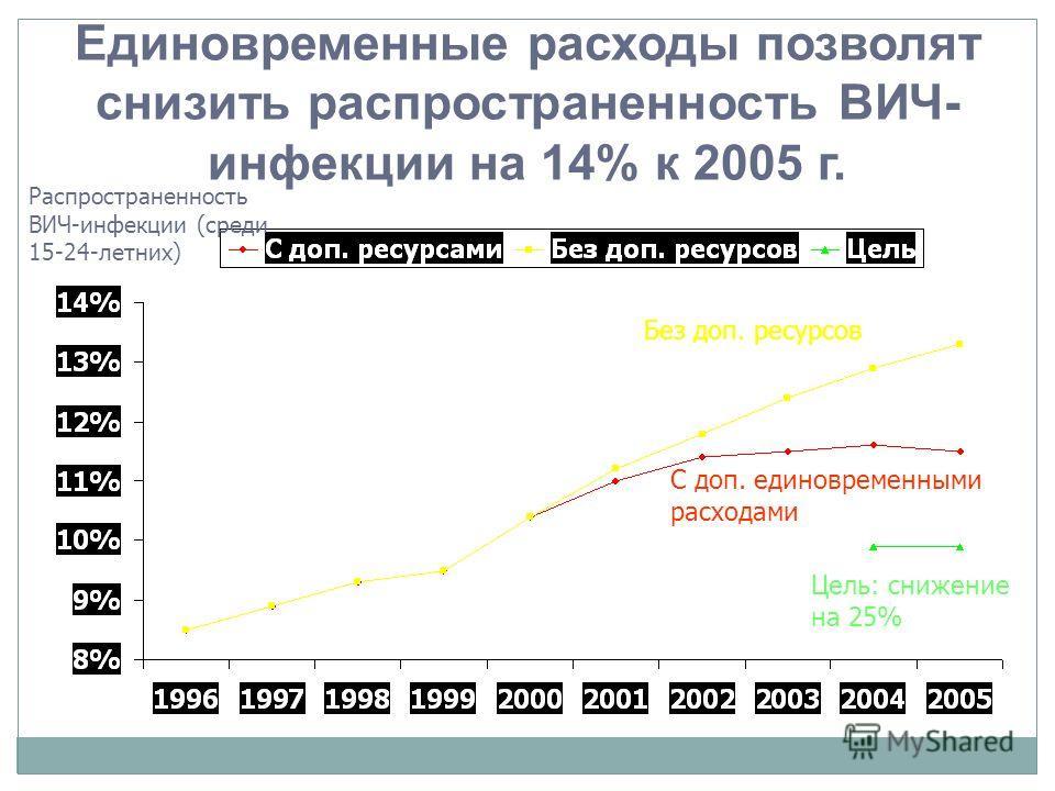 Достаточно ли $710 млн. на 5 лет, чтобы добиться: Снижения распространенности ВИЧ- инфекции на 25% среди 15-24 летних к 2005 г.? Улучшения доступа к медицинской и социальной помощи для инфицированных и пострадавших? Усиления мер по борьбе с инфекцией