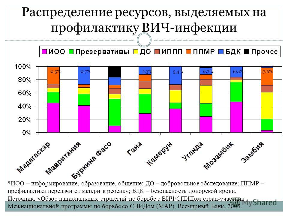 Распределение ресурсов в рамках национальных стратегических планов по борьбе со СПИДом Источник: «Обзор национальных стратегий по борьбе с ВИЧ/СПИДом стран-участниц Межнациональной программы по борьбе со СПИДом (MAP), Всемирный Банк, 2005.