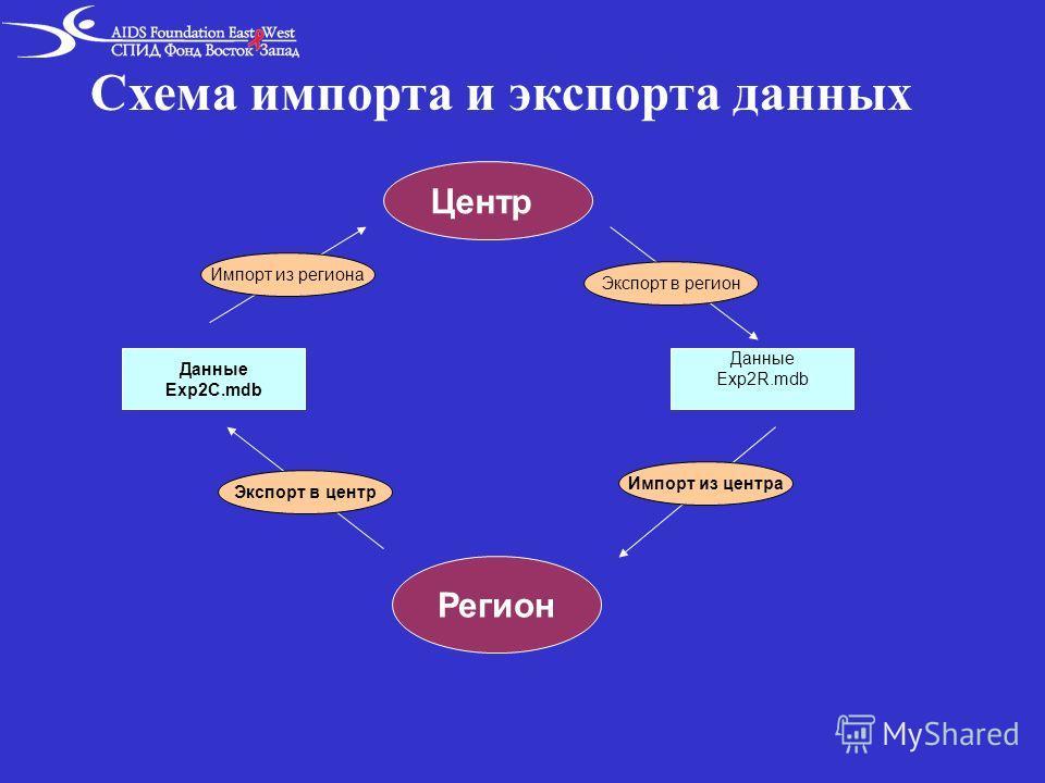 Схема импорта и экспорта данных Центр Регион Данные Exp2C.mdb Данные Exp2R.mdb Импорт из региона Экспорт в центр Экспорт в регион Импорт из центра
