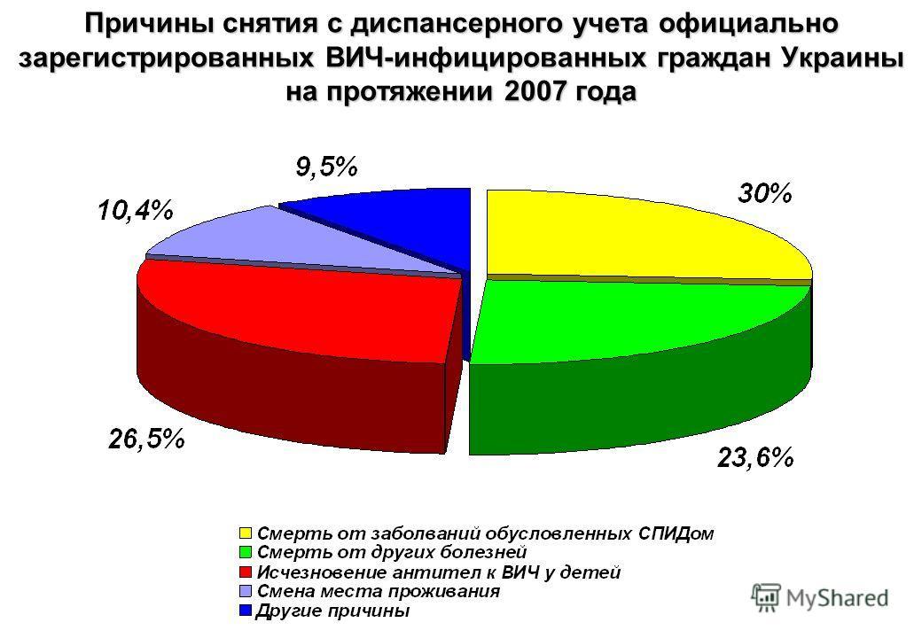 15 Причины снятия с диспансерного учета официально зарегистрированных ВИЧ-инфицированных граждан Украины на протяжении 2007 года