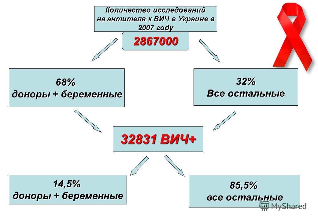 21 Количество исследований на антитела к ВИЧ в Украине в на антитела к ВИЧ в Украине в 2007 году 2867000 32% Все остальные 68% доноры + беременные 85,5% все остальные 14,5% доноры + беременные 32831 ВИЧ+