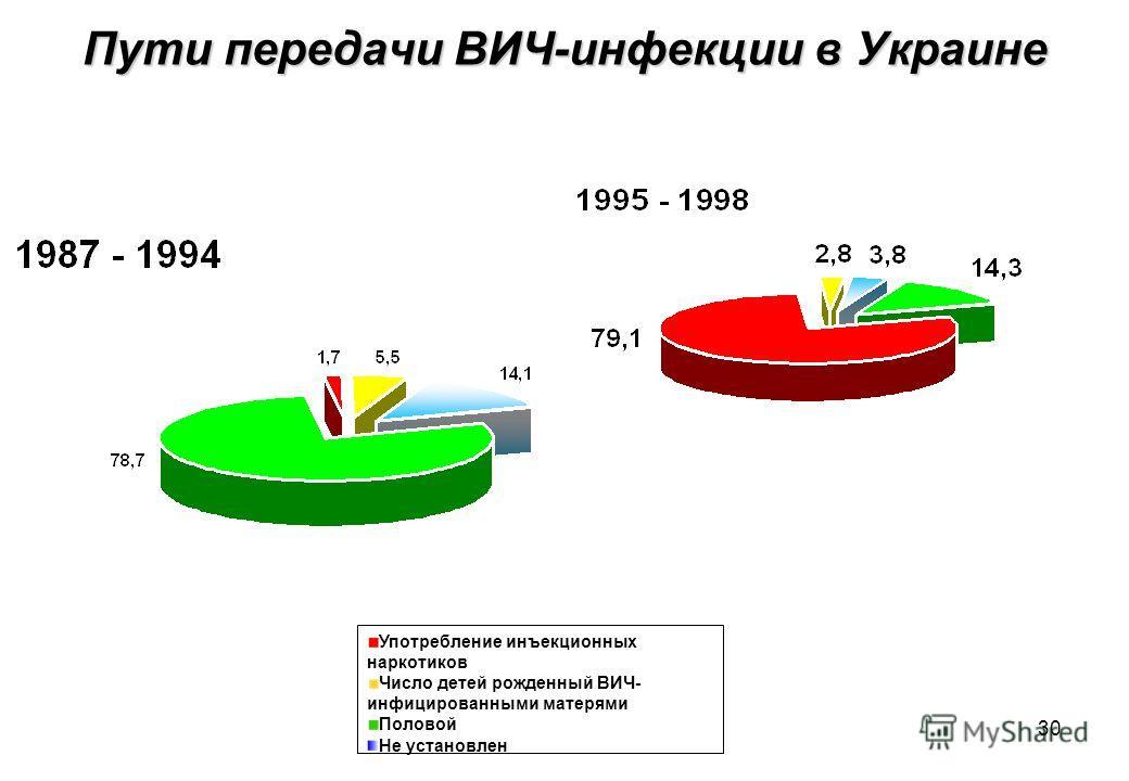 30 Пути передачи ВИЧ-инфекции в Украине Употребление инъекционных наркотиков Число детей рожденный ВИЧ- инфицированными матерями Половой Не установлен