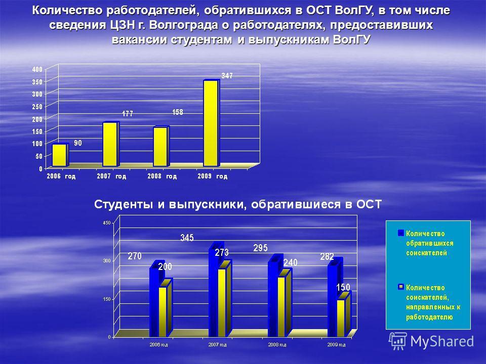 Количество работодателей, обратившихся в ОСТ ВолГУ, в том числе сведения ЦЗН г. Волгограда о работодателях, предоставивших вакансии студентам и выпускникам ВолГУ