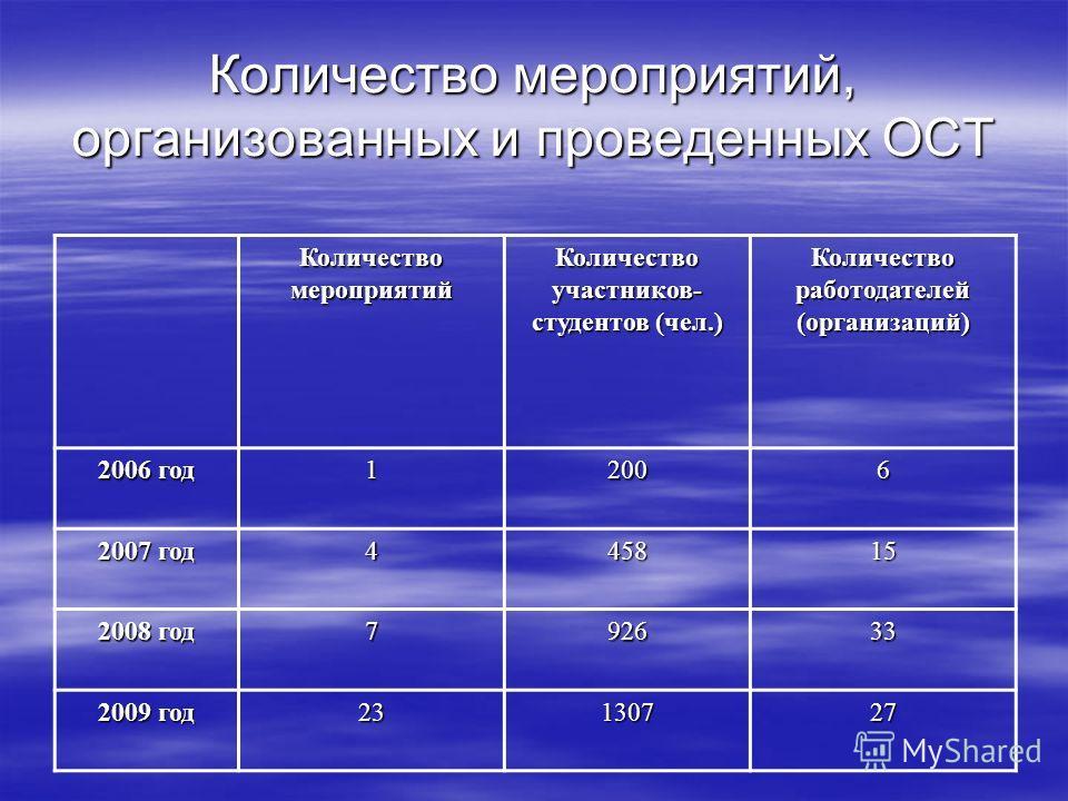 Количество мероприятий, организованных и проведенных ОСТ Количество мероприятий Количество участников- студентов (чел.) Количество работодателей (организаций) 2006 год 12006 2007 год 445815 2008 год 792633 2009 год 23130727