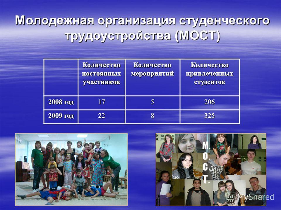 Молодежная организация студенческого трудоустройства (МОСТ) Количество постоянных участников Количество мероприятий Количество привлеченных студентов 2008 год 175206 2009 год 228325