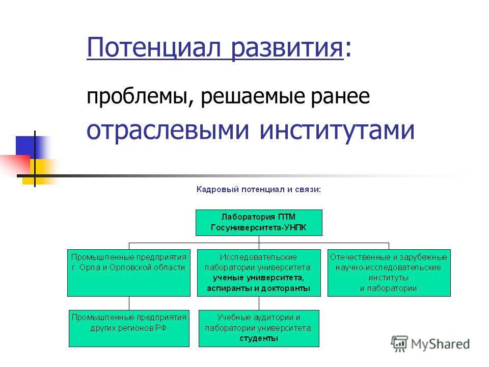 Потенциал развития: проблемы, решаемые ранее отраслевыми институтами