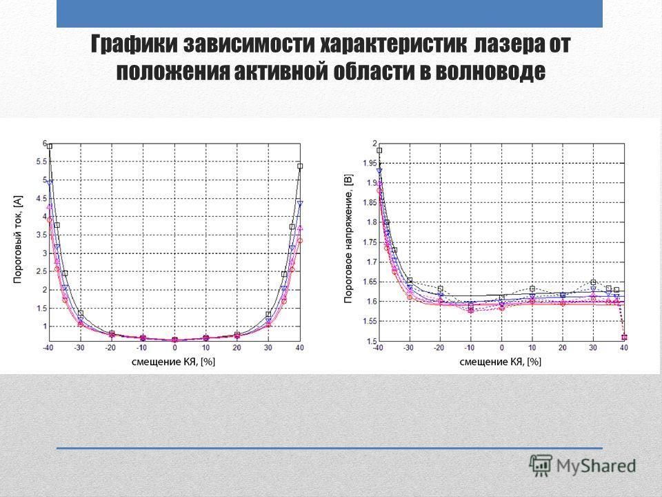 Графики зависимости характеристик лазера от положения активной области в волноводе