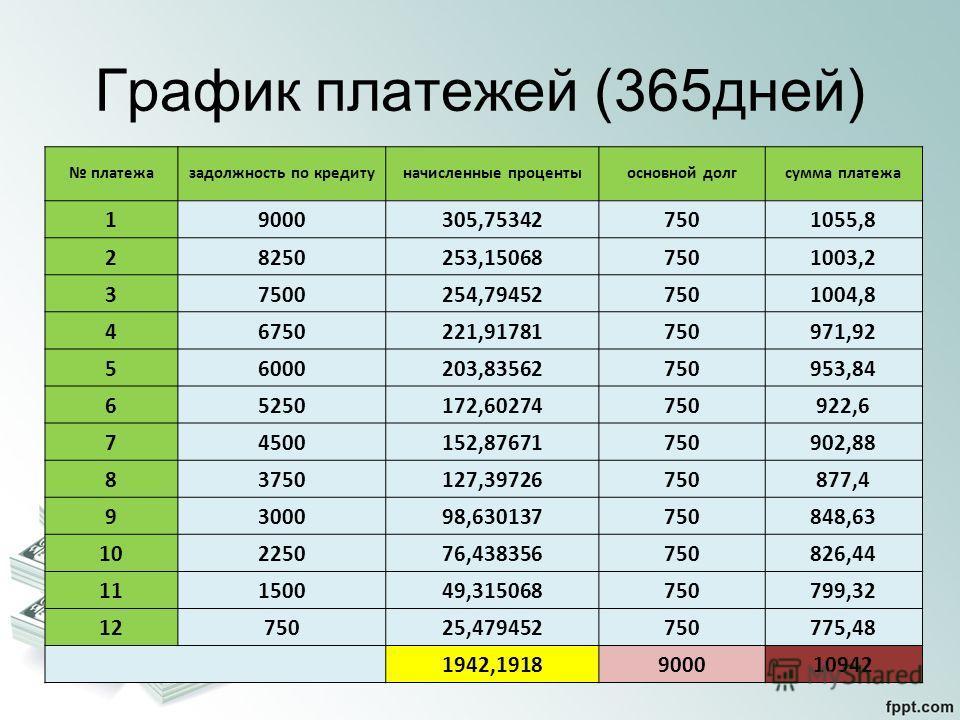 График платежей (365дней) платежазадолжность по кредитуначисленные процентыосновной долгсумма платежа 19000305,753427501055,8 28250253,150687501003,2 37500254,794527501004,8 46750221,91781750971,92 56000203,83562750953,84 65250172,60274750922,6 74500