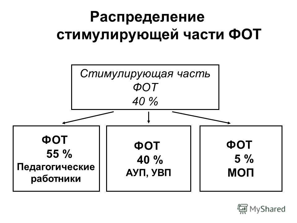 Распределение стимулирующей части ФОТ Стимулирующая часть ФОТ 40 % ФОТ 55 % Педагогические работники ФОТ 40 % АУП, УВП ФОТ 5 % МОП