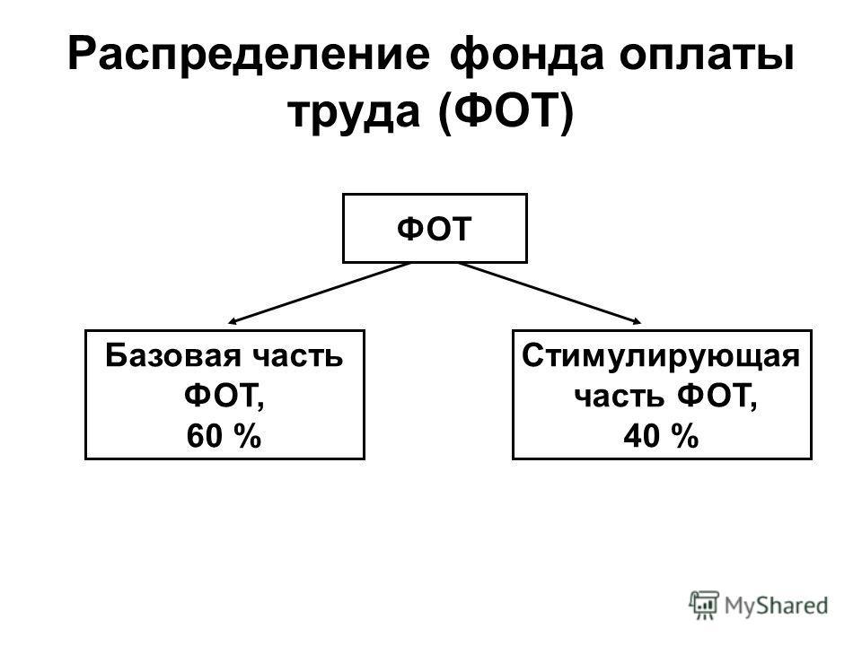 Распределение фонда оплаты труда (ФОТ) ФОТ Базовая часть ФОТ, 60 % Стимулирующая часть ФОТ, 40 %