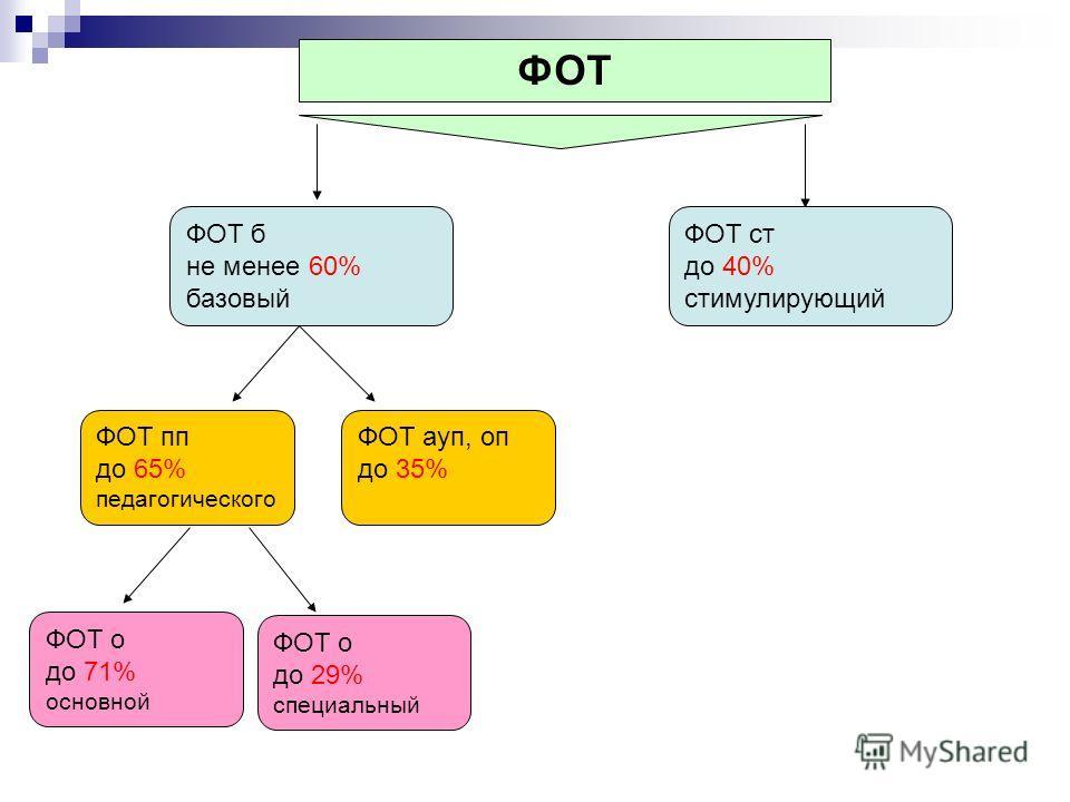 ФОТ ФОТ б не менее 60% базовый ФОТ ст до 40% стимулирующий ФОТ пп до 65% педагогического ФОТ ауп, оп до 35% ФОТ о до 71% основной ФОТ о до 29% специальный