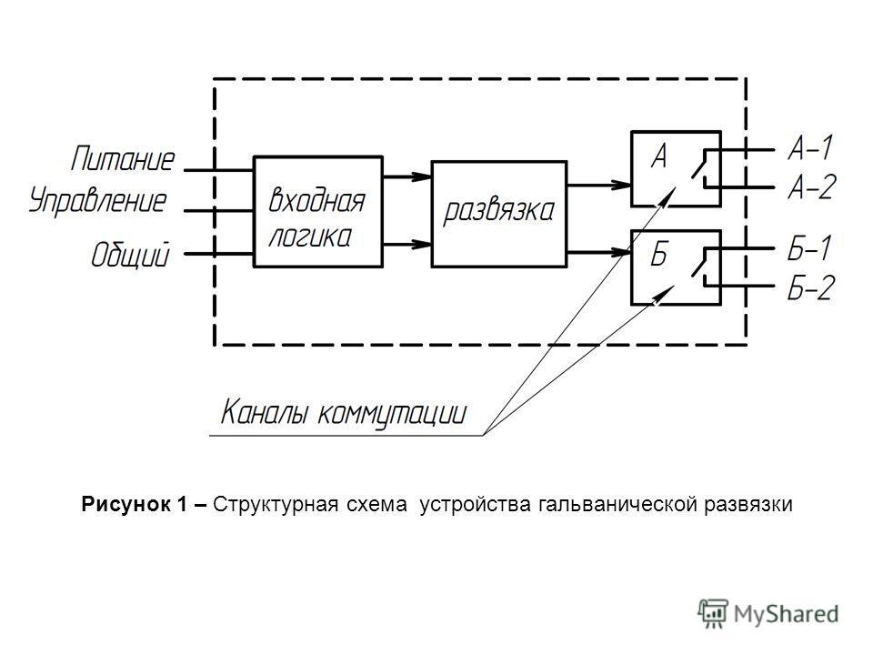 Рисунок 1 – Структурная схема устройства гальванической развязки