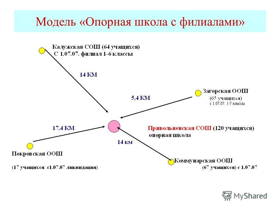 Модель «Опорная школа с филиалами»