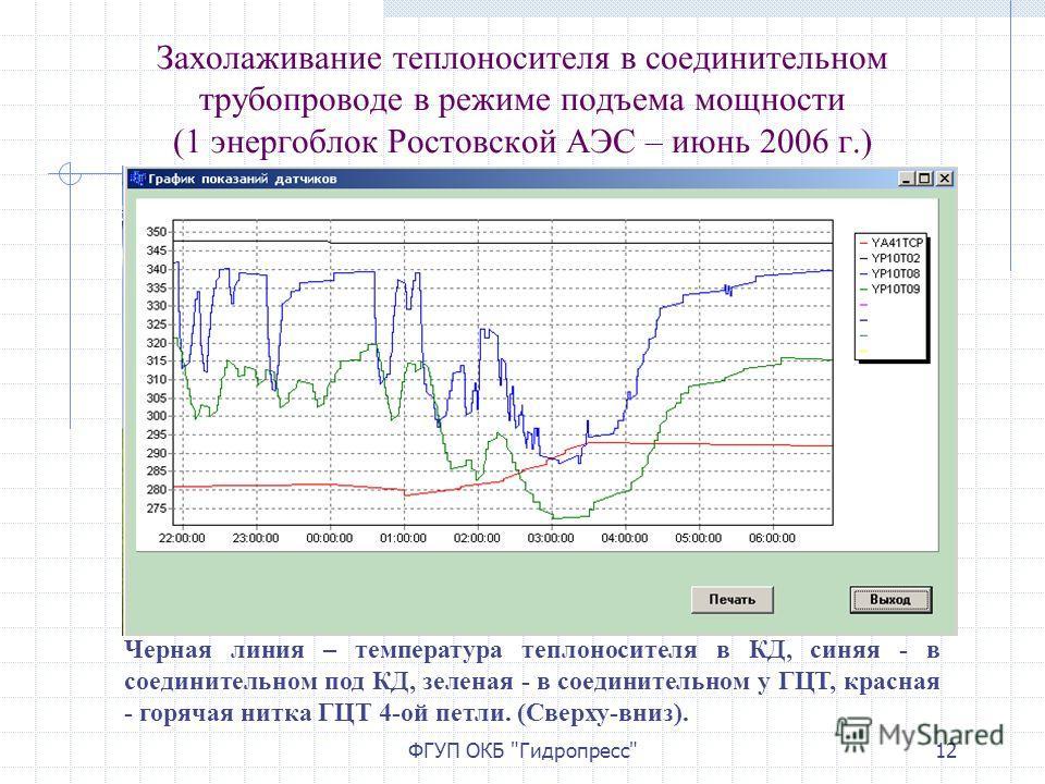 ФГУП ОКБ