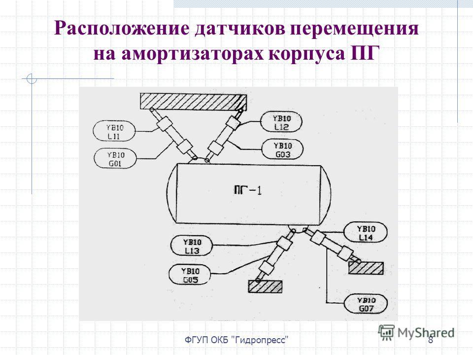 ФГУП ОКБ Гидропресс8 Расположение датчиков перемещения на амортизаторах корпуса ПГ