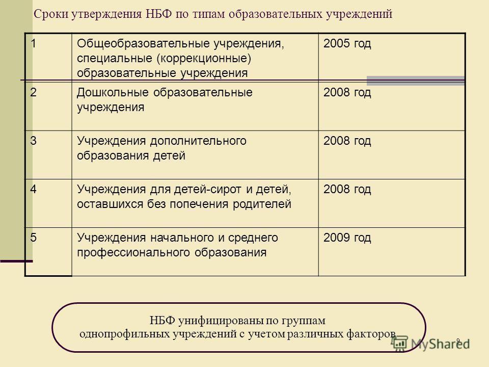 9 Сроки утверждения НБФ по типам образовательных учреждений 1Общеобразовательные учреждения, специальные (коррекционные) образовательные учреждения 2005 год 2Дошкольные образовательные учреждения 2008 год 3Учреждения дополнительного образования детей