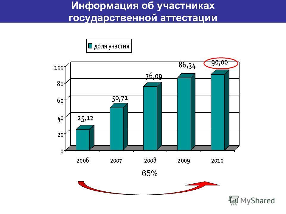 Информация об участниках государственной аттестации 65%