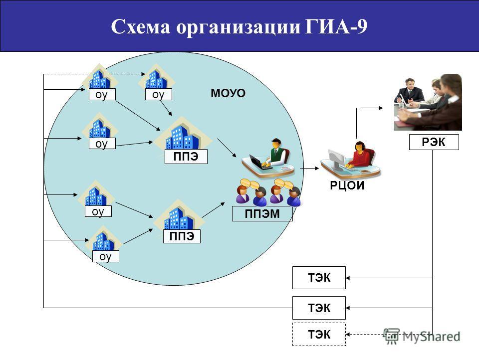 Схема организации ГИА-9 оу ППЭ оу РЦОИ ППЭМ РЭК ТЭК МОУО оу