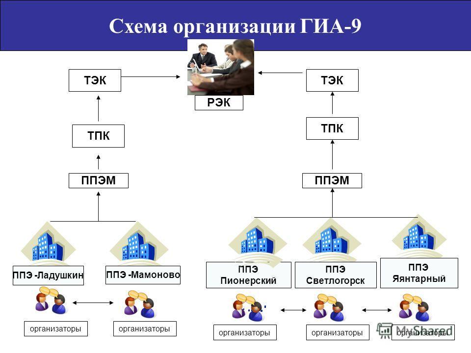 Схема организации ГИА-9 ППЭ -Ладушкин ППЭ Пионерский ППЭ Светлогорск ППЭ Яянтарный ППЭМ ТЭК ППЭ -Мамоново организаторы ТПК организаторы ППЭМ ТПК РЭК