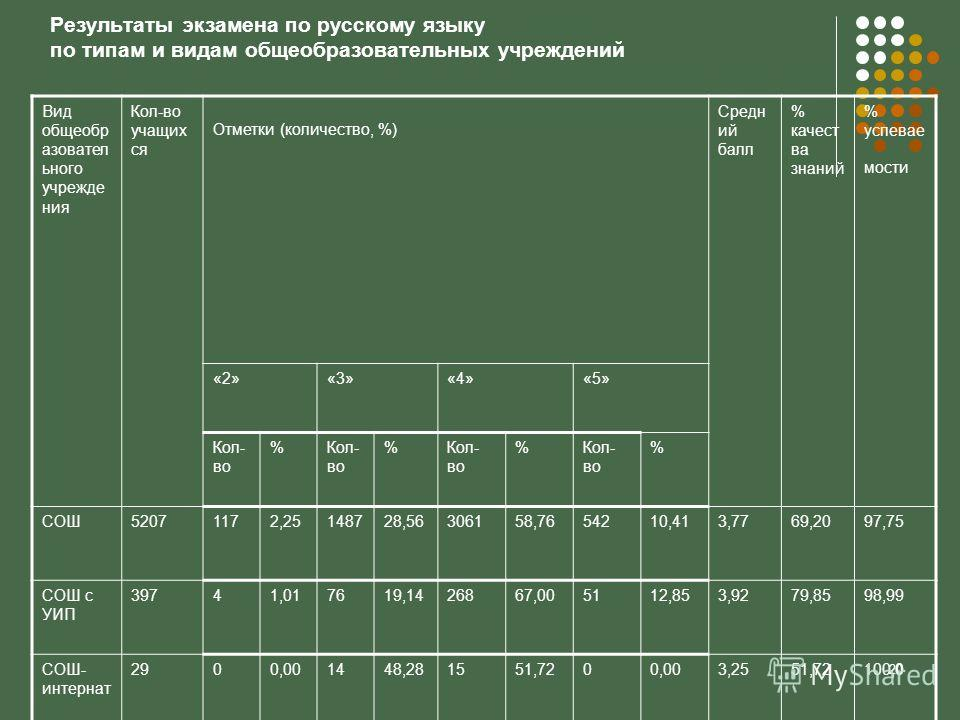 20 Результаты экзамена по русскому языку по типам и видам общеобразовательных учреждений Вид общеобр азовател ьного учрежде ния Кол-во учащих ся Отметки (количество, %) Средн ий балл % качест ва знаний % успевае мости «2»«3»«4»«5» Кол- во % % % % СОШ