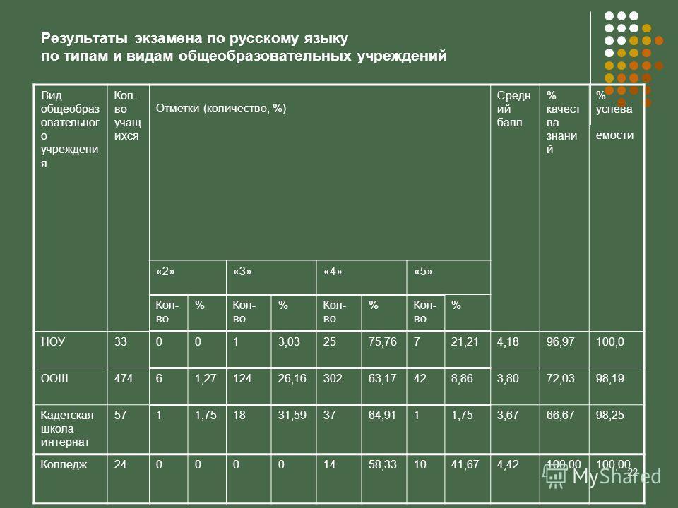 22 Результаты экзамена по русскому языку по типам и видам общеобразовательных учреждений Вид общеобраз овательног о учреждени я Кол- во учащ ихся Отметки (количество, %) Средн ий балл % качест ва знани й % успева емости «2»«3»«4»«5» Кол- во % % % % Н