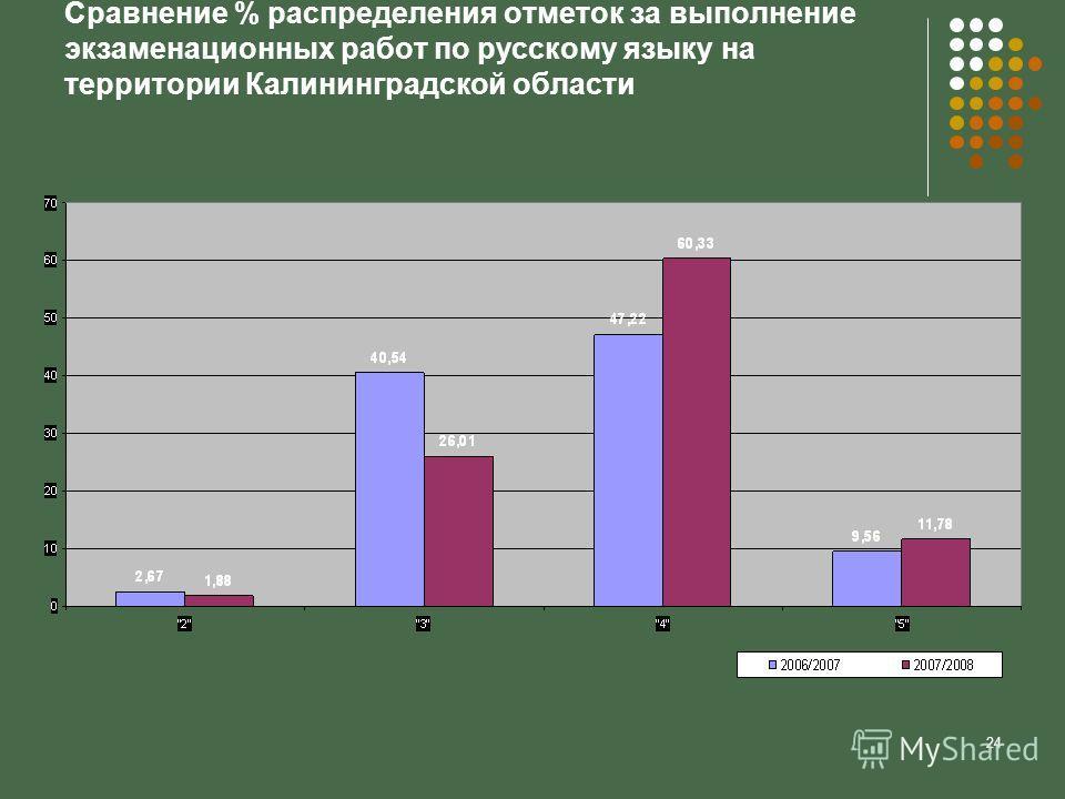 24 Сравнение % распределения отметок за выполнение экзаменационных работ по русскому языку на территории Калининградской области