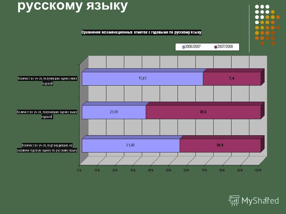 27 Сравнение экзаменационных отметок с годовыми по русскому языку