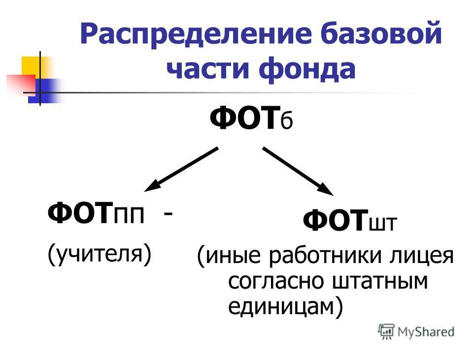 Распределение базовой части фонда ФОТ б ФОТпп - (учителя) ФОТ шт (иные работники лицея согласно штатным единицам)