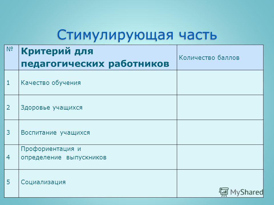 Критерий для педагогических работников Количество баллов 1Качество обучения 2Здоровье учащихся 3Воспитание учащихся 4 Профориентация и определение выпускников 5Социализация