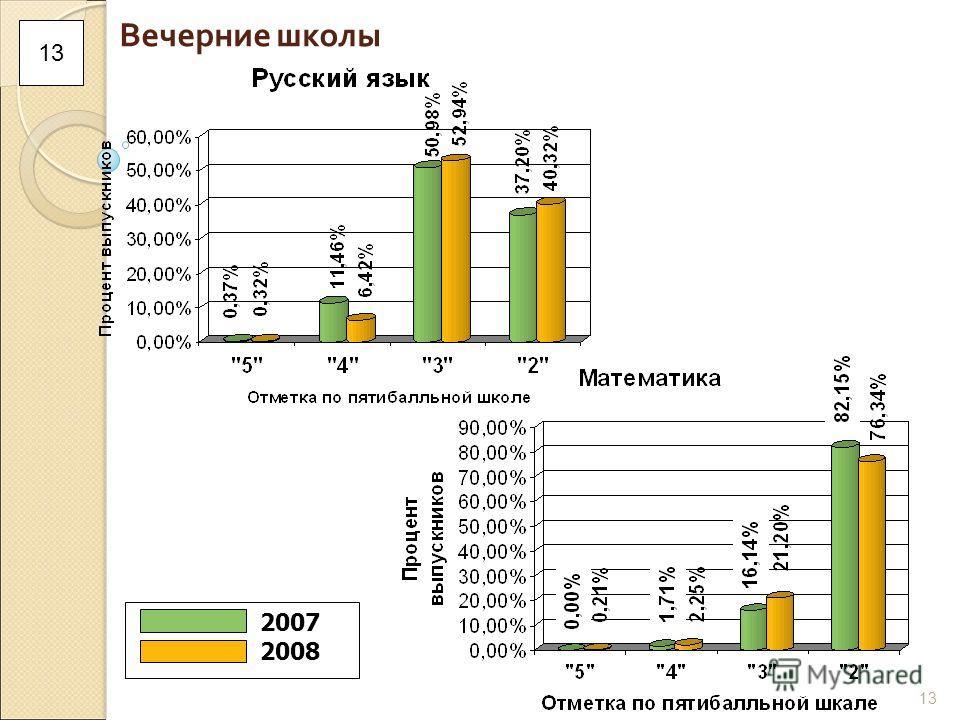 13 Вечерние школы 2007 2008 13