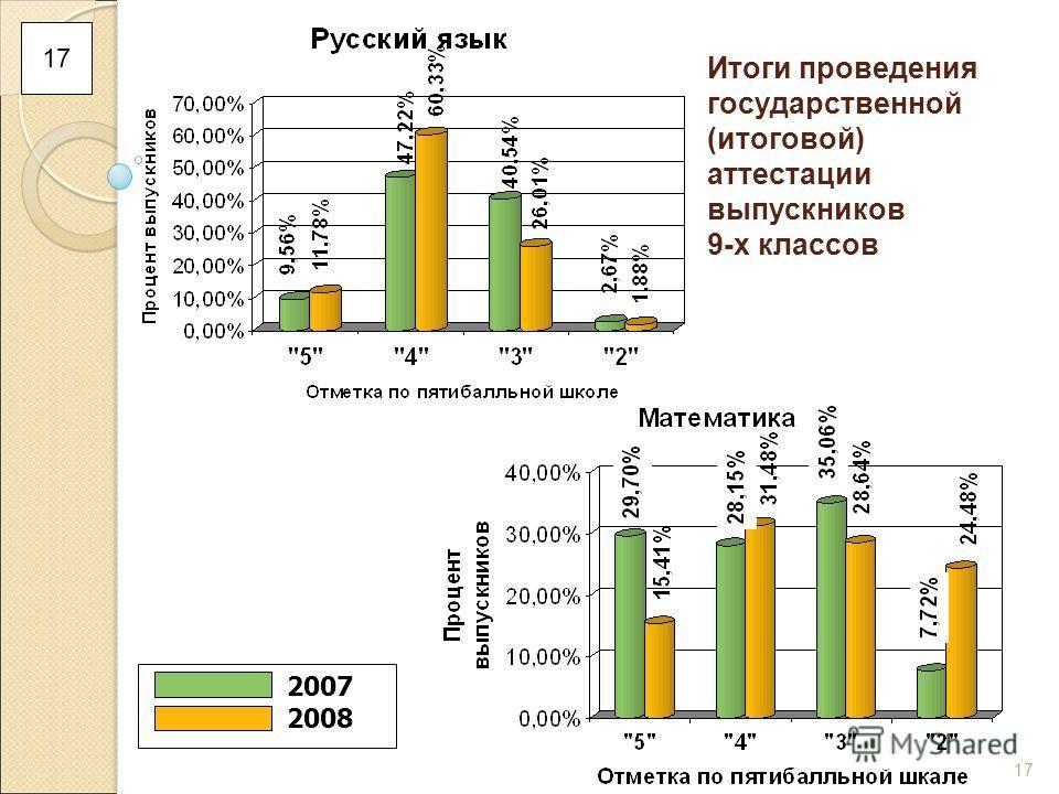 17 Итоги проведения государственной (итоговой) аттестации выпускников 9-х классов 2007 2008 17