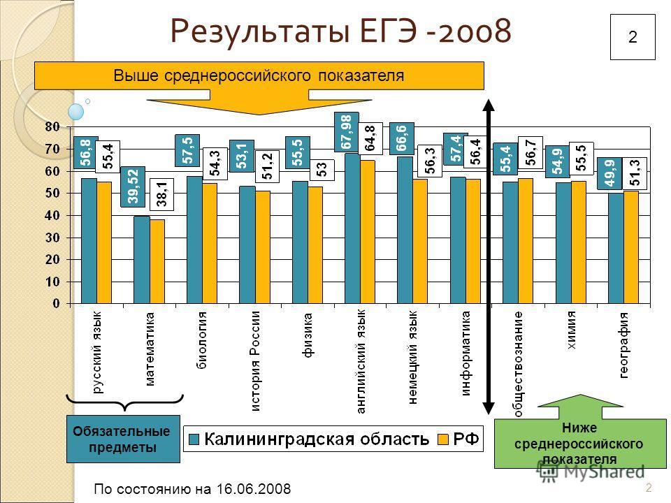 2 Результаты ЕГЭ -2008 Обязательные предметы 2 Ниже среднероссийского показателя Выше среднероссийского показателя По состоянию на 16.06.2008