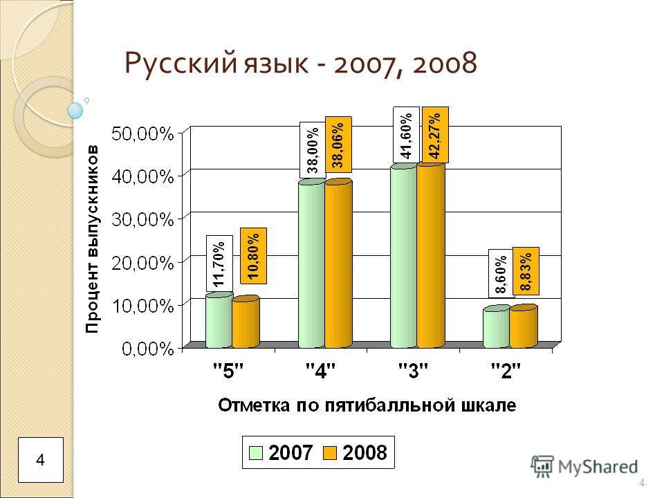 4 Русский язык - 2007, 2008 4