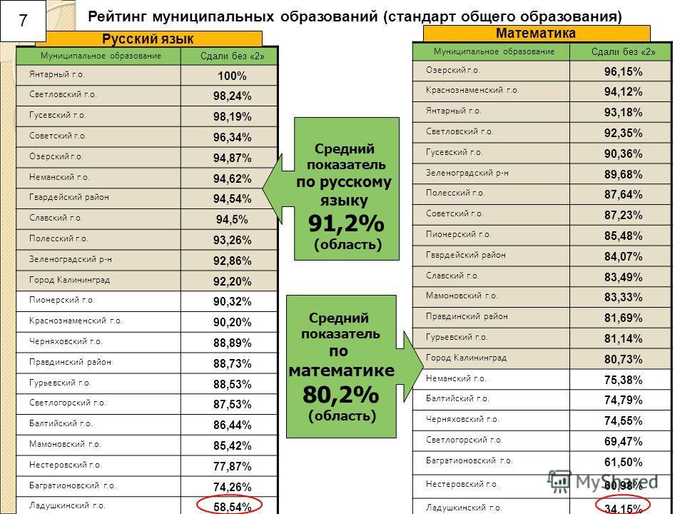 7 Муниципальное образование Сдали без «2» Янтарный г.о. 100% Светловский г.о. 98,24% Гусевский г.о. 98,19% Советский г.о. 96,34% Озерский г.о. 94,87% Неманский г.о. 94,62% Гвардейский район 94,54% Славский г.о. 94,5% Полесский г.о. 93,26% Зеленоградс