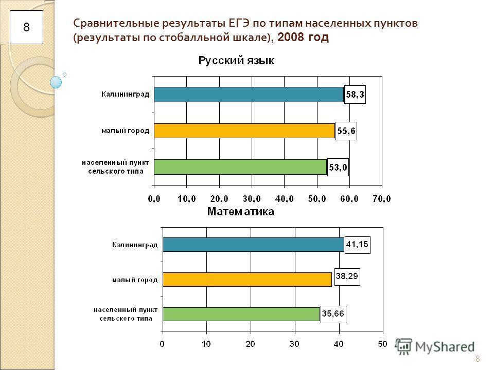8 Сравнительные результаты ЕГЭ по типам населенных пунктов (результаты по стобалльной шкале), 2008 год 8