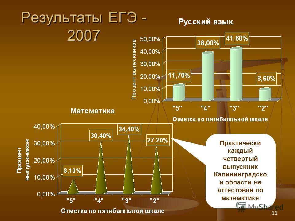11 Результаты ЕГЭ - 2007 Практически каждый четвертый выпускник Калининградско й области не аттестован по математике
