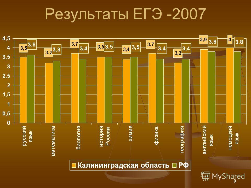 9 Результаты ЕГЭ -2007