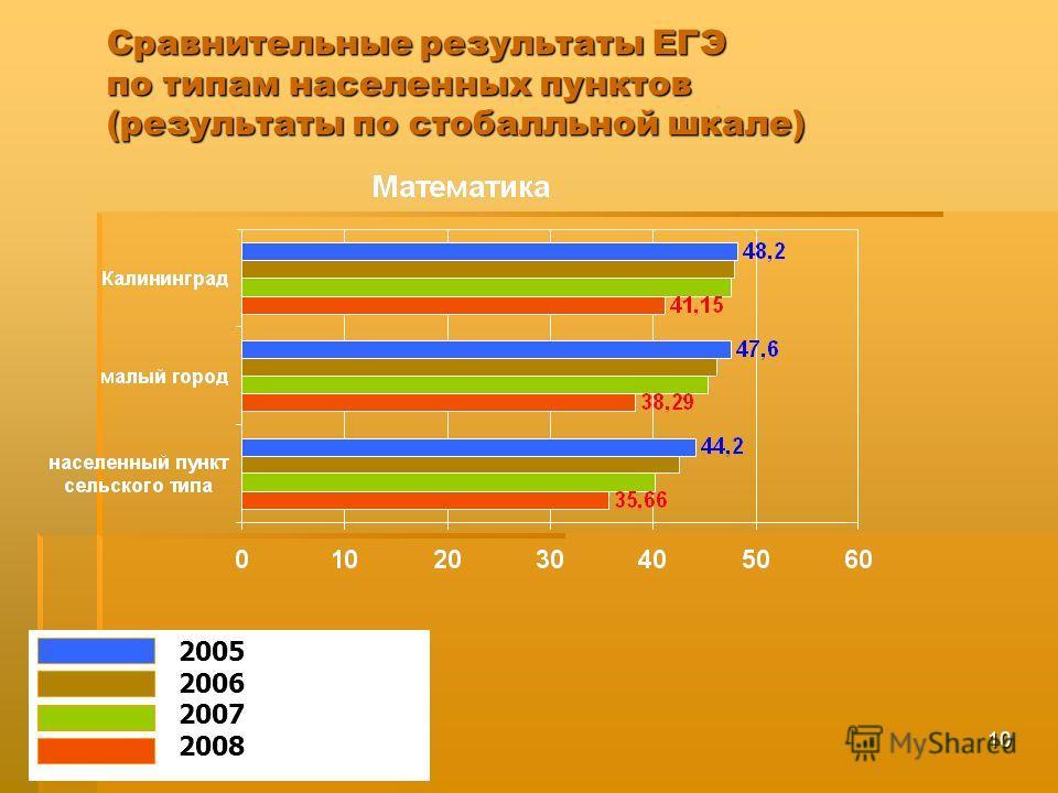 10 2005 2006 2007 2008 Сравнительные результаты ЕГЭ по типам населенных пунктов (результаты по стобалльной шкале)