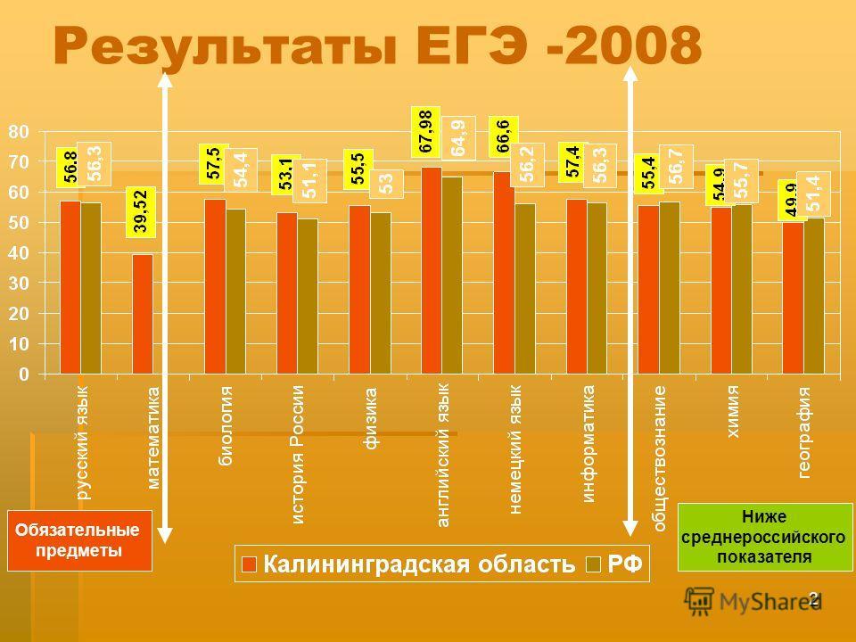 2 Результаты ЕГЭ -2008 Обязательные предметы Ниже среднероссийского показателя
