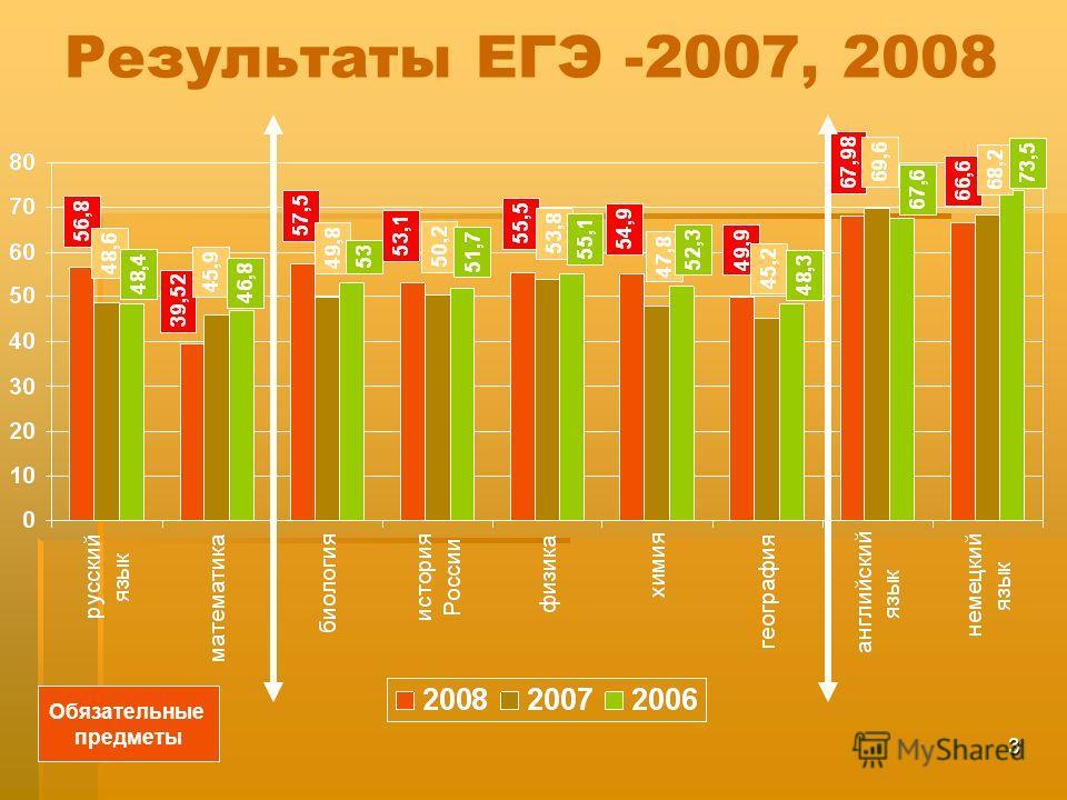 3 Результаты ЕГЭ -2007, 2008 Обязательные предметы