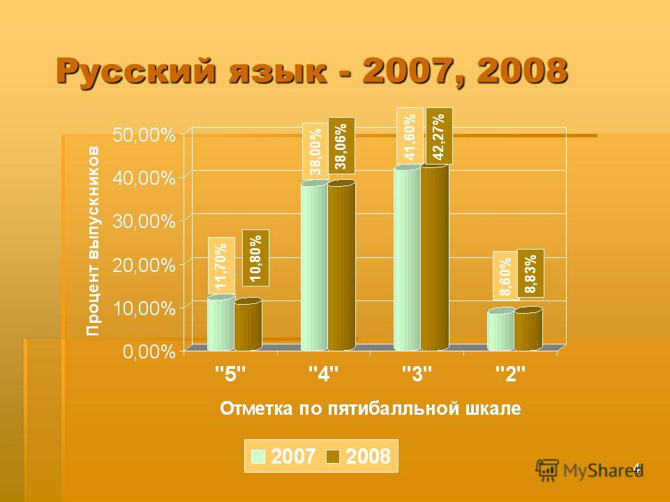 4 Русский язык - 2007, 2008