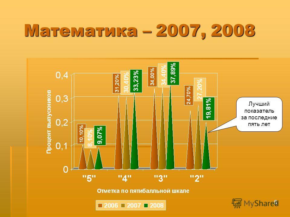 5 Математика – 2007, 2008 Лучший показатель за последние пять лет