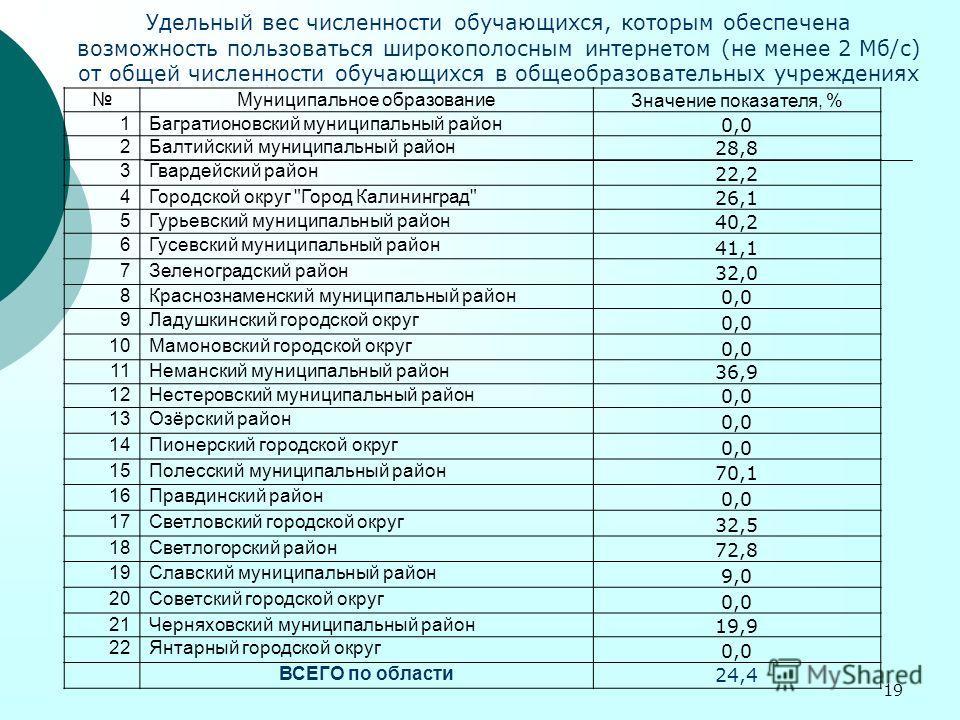 19 Муниципальное образование Значение показателя, % 1Багратионовский муниципальный район 0,0 2Балтийский муниципальный район 28,8 3Гвардейский район 22,2 4Городской округ