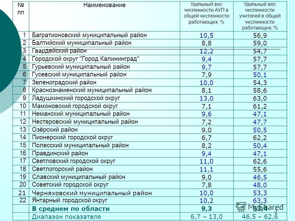2 пп Наименование Удельный вес численности АУП в общей численности работающих, % Удельный вес численности учителей в общей численности работающих, % 1Багратионовский муниципальный район 10,556,9 2Балтийский муниципальный район 8,859,0 3Гвардейский ра